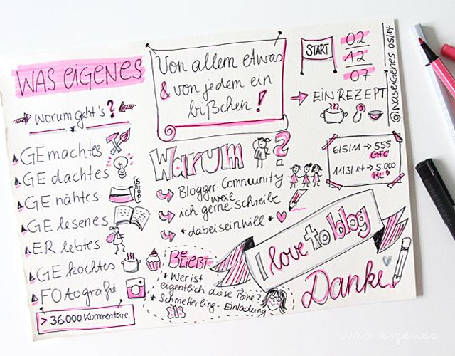 I love to blog | waseigenes.com DIY Blog Sketchnote | Themen rund um waseigenes.com
